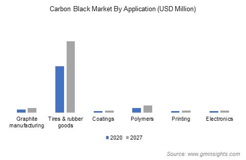 Carbon Black Market by Application