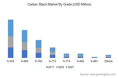 Carbon Black Market by Grade