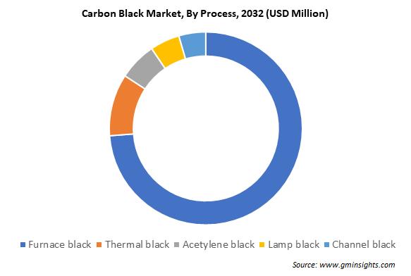 Carbon Black Market by Process