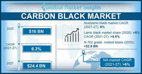Carbon Black Market Outlook