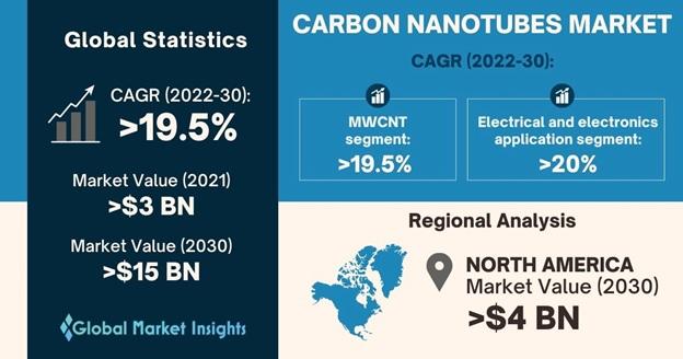 Carbon Nanotubes Market Overview