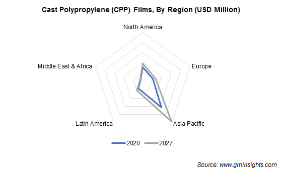 CPP Films Market by Region