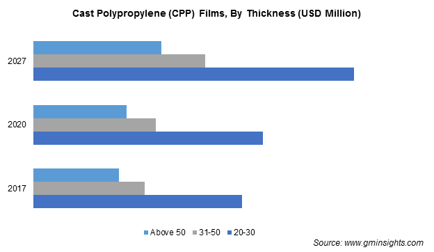 CPP Films Market By Thickness