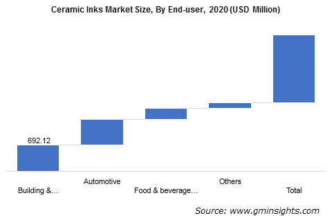 Ceramic Inks Market by End User
