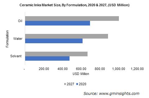 Ceramic Inks Market By Formulation