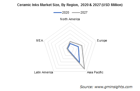 Ceramic Inks Market by Region
