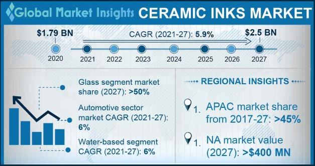 Ceramic Inks Market Outlook