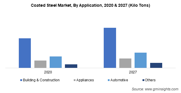 Coated Steel Market by Application