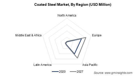 Coated Steel Market, By Region