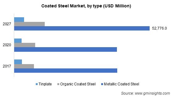 Coated Steel Market by Type