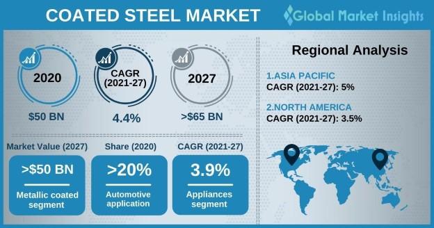 Coated Steel Market Outlook