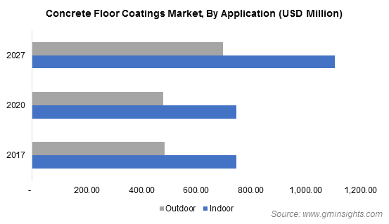 Concrete Floor Coatings Market by Application