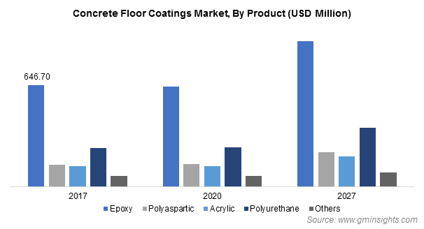 Concrete Floor Coatings Market by Product