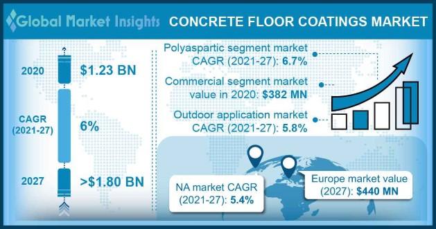 Concrete Floor Coatings Market Outlook