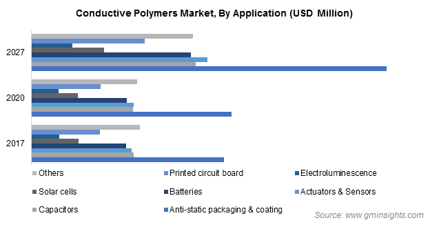 Conductive Polymers Market by Application