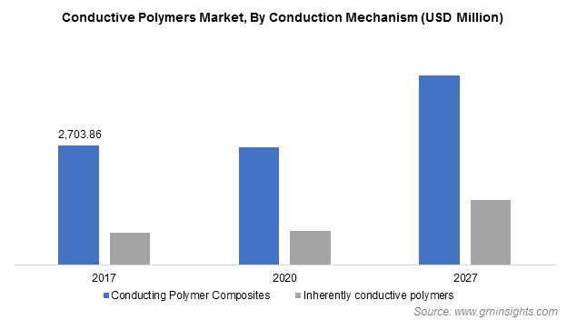 Conductive Polymers Market by Conduction Mechanism