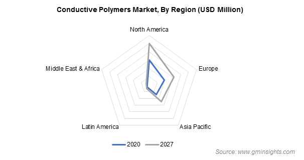 Conductive Polymers Market by Region