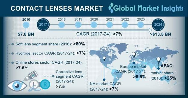 Contact Lenses Market Outlook