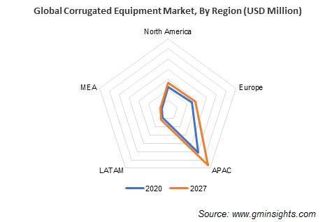 Corrugated Equipment Market by Region