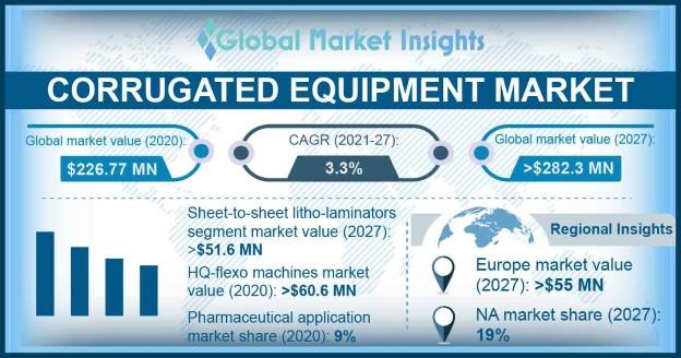 Corrugated Equipment Market Outlook