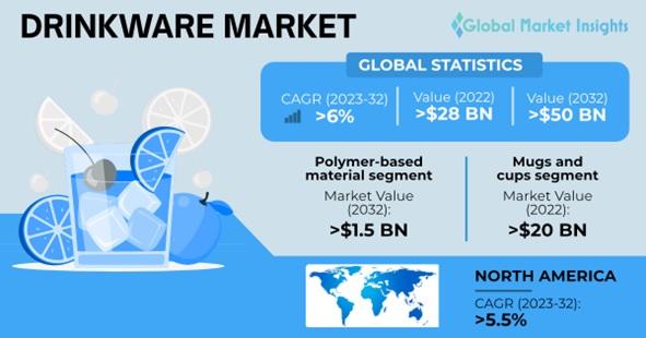 Drinkware Market Outlook