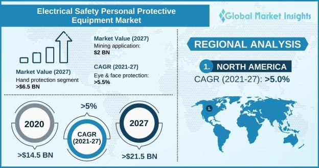 electrical safety personal protective equipment market outlook