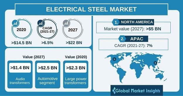 Electrical Steel Market Outlook
