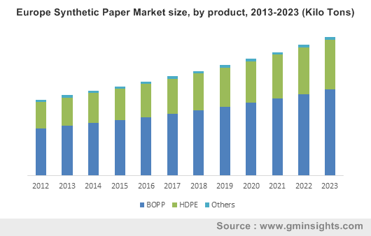 Synthetic Paper Market by Product