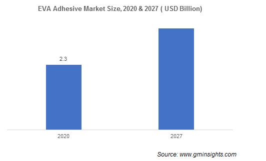 EVA Adhesives Market