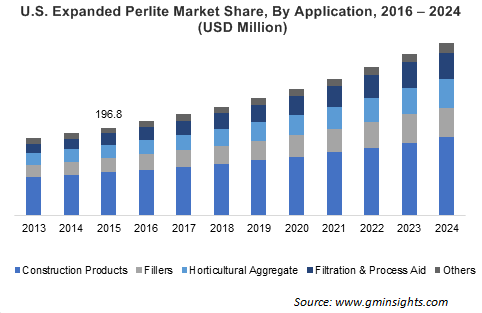 Expanded Perlite Market by Application