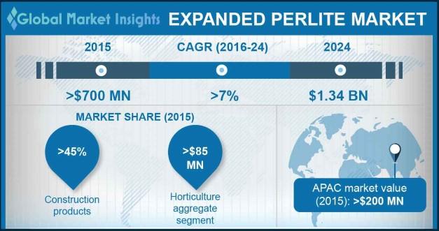 Expanded Perlite Market Outlook