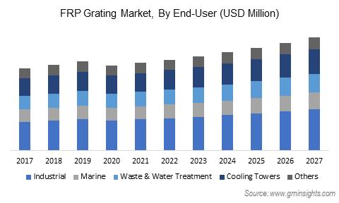 Fiber Reinforced Plastic Market by End User