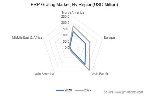 APAC FRP Grating Market