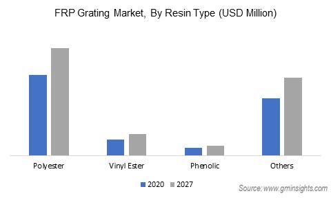 Fiber Reinforced Plastic Market by Resin Type