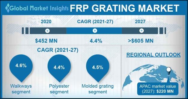 FRP Grating Market Outlook