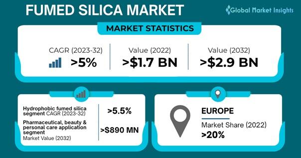 Fumed Silica Market Outlook