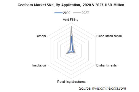 Geofoam Market by Application