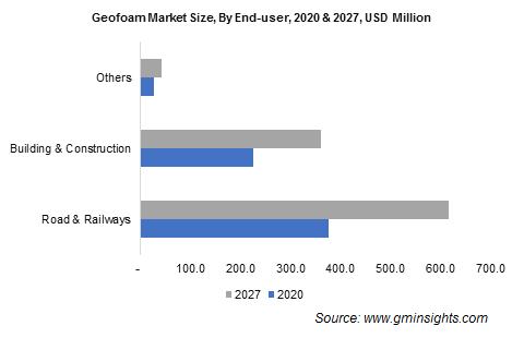 Geofoam Market by End User