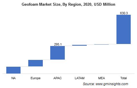 Geofoam Market by Region