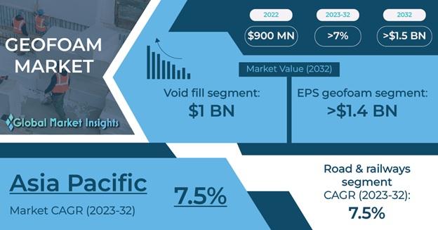 Geofoam Market Outlook