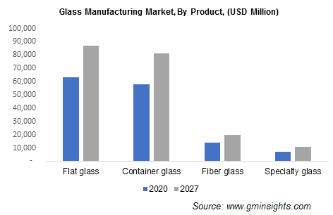 Glass Manufacturing Market by Product