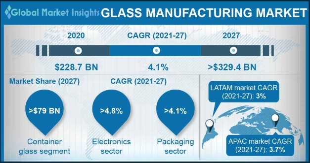 Glass Manufacturing Market Outlook