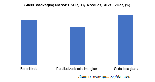 Glass Packaging Market by Product
