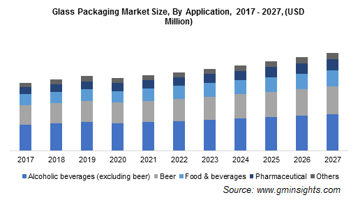 Glass Packaging Market by Application