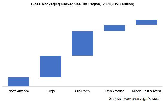 Glass Packaging Market by Region