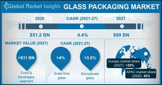 Glass Packaging Market Outlook