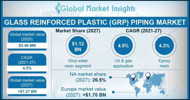 Glass Reinforced Plastic Piping Market Outlook