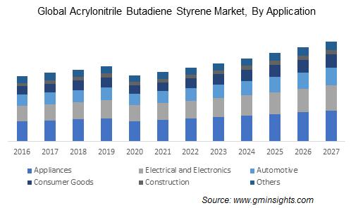 Acrylonitrile Butadiene Styrene Market by Application
