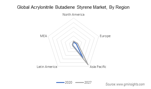 Acrylonitrile Butadiene Styrene Market by Region