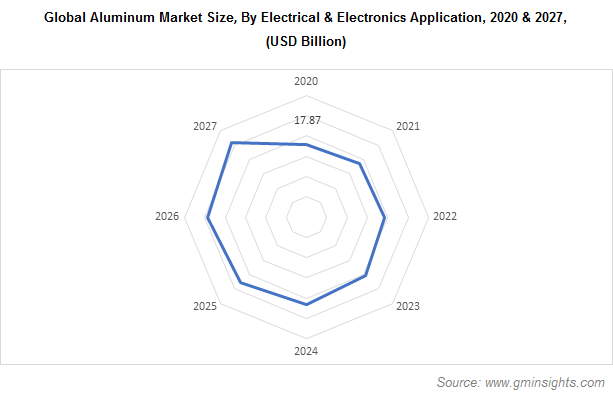 Aluminum Market by Electrical & Electronics Application